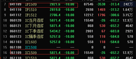 今日股指期货低开低走,午后三大股指期货合约全部沦陷,截至发稿,IC1509、IH1509、IF1509全部跌停。