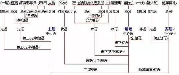 初中语文句子成分分析,三图教你看懂句子结构