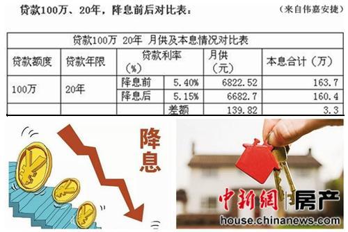 以贷款100万,20年为例,降息后月供将减少139.82元,20年下来购房人节省3万多元利息。(来自伟嘉安捷)
