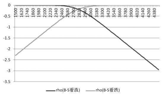 图为不同标的价格下的Rho值变化