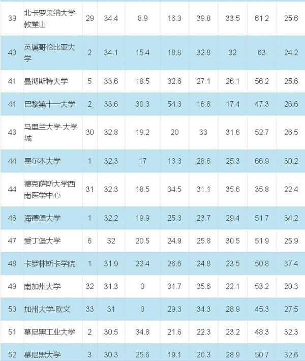 2019世界大学排行榜(统计扬_2019最新软科世界大学排行榜发布,美国大学