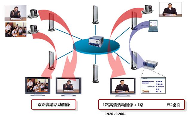 华为助力政府机关走上网络高清会议图片