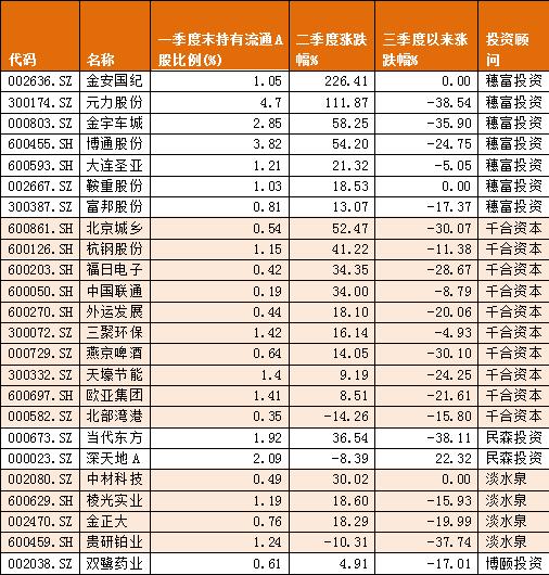王亚伟二季度清仓8股,三聚环保、北京城乡遭减持