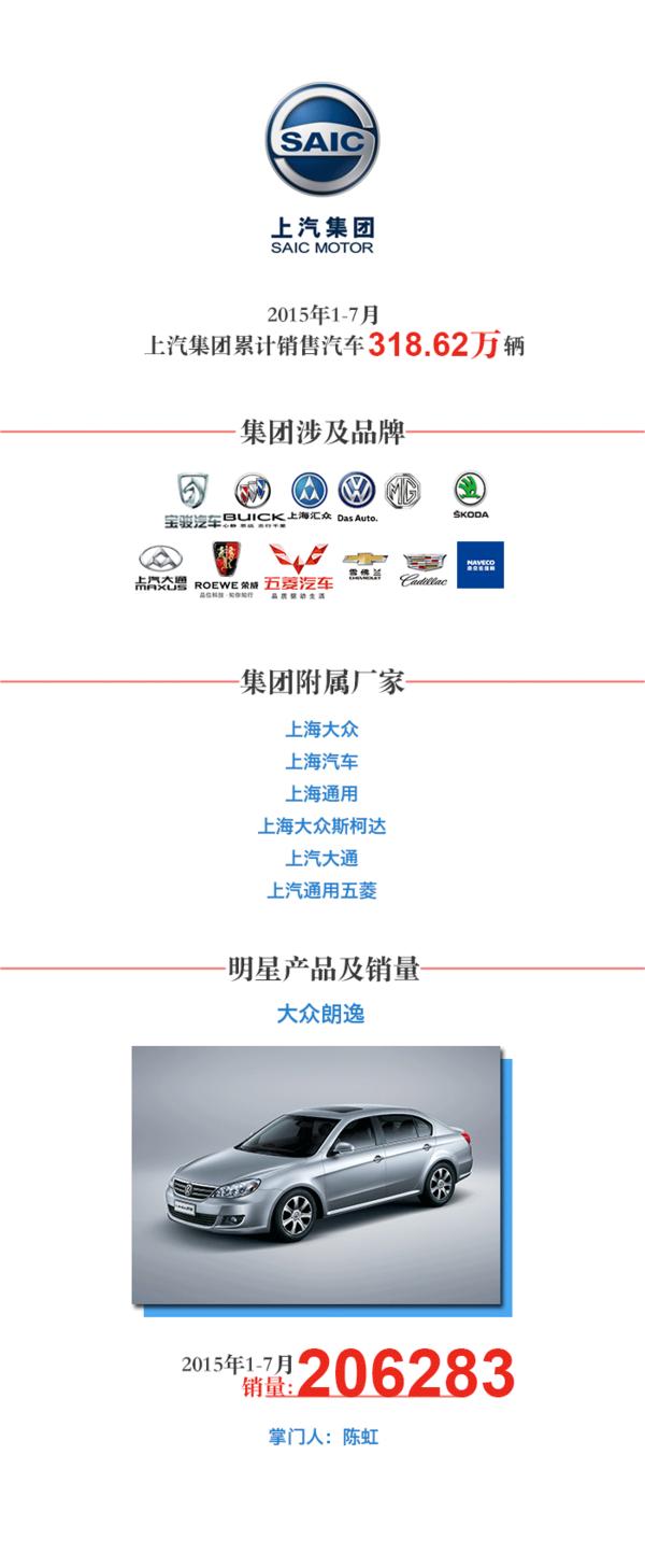 2015中国汽车集团排行榜Top10