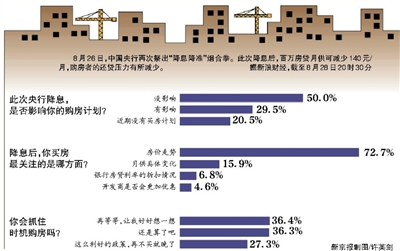 """8月26日,中国央行再次祭出""""降息降准""""组合拳。此次降息后,百万房贷月供可减少140元/月,购房者的还贷压力有所减少。据新浪财经,截至8月28日20时30分"""