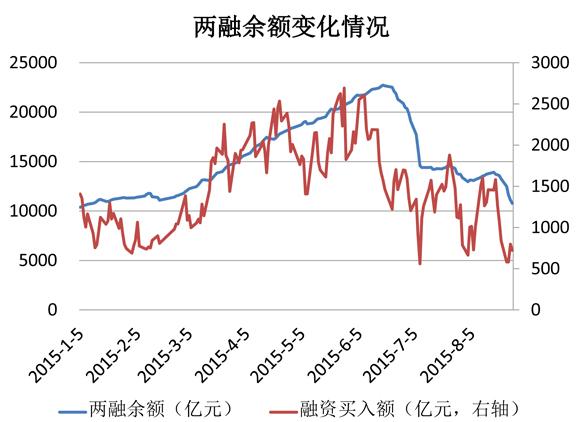 截至8月27日,两融余额为1.08万亿,较此前最高水平(2.27万亿)减少1.19万亿,约占A股总市值的2.18%。从A股融资融券余额占总市值的比例来看,A股两融水平仍略高于国际主流市场,仍有下降的空间:美国约为1.5%,日本约为0.9%,其它国家一般低于2%。