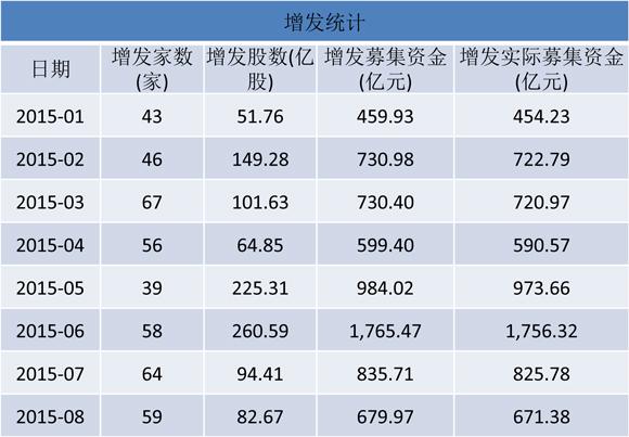 据Wind统计数据显示,8月份(截至28日)A 股实际增发募资规模为671.38 亿元,比7月缩减了154.4亿元,连续第二个月缩减。