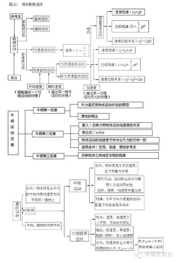 超牛总结俯瞰高中物理-高中物理知识框架结构图