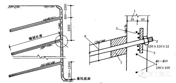 土钉可分为两类   1)不注浆:打入型;射入型   2)钻孔注浆   6、土钉墙支护结构   由被加固土体、土钉群和喷射混凝土面板组成,形成以土挡土的类重力式的挡土墙.