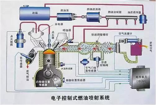 上榜解析 化油器PK电喷高清图片