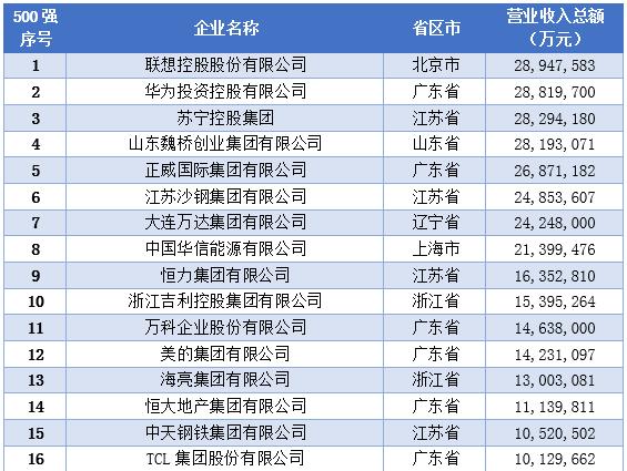 民企资讯2015中国民营企业500强出炉