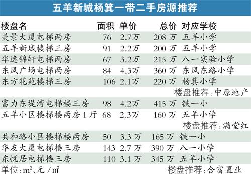 今年第二季度以來,越秀區最火爆的一手樓盤全部集中在珠江新城對面的五羊新城至楊箕片區,東山上品和富力東山新天地因為戶型面積的差異,各有粉絲無數,也成為越秀和天河換房客的首選。根據網簽記錄,富力東山新天地近半年簽約價已突破4.6萬元/m2,東山上品也同樣超過4.6萬元/m2,而且簽約情況都相當不錯。另外,東風廣場一手樓價今年也明顯提升,近半年簽約價在5萬元/m2左右。