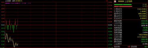 快讯:沪指延续下挫跌逾2% 守业板跌近3%
