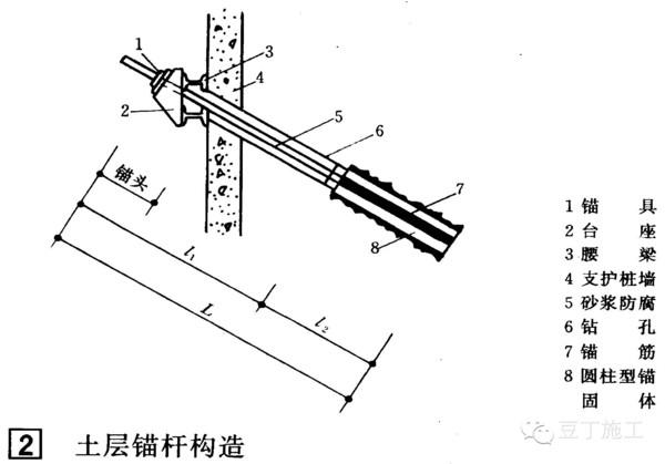 教授总结十种形式支护图纸(下)基坑设计桌子图片