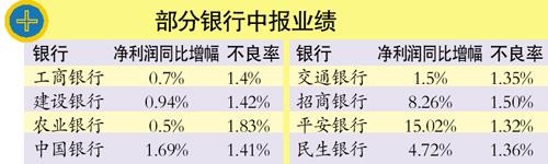 喜:险企全年业绩望高增长 忧:下半年银行业绩或下滑