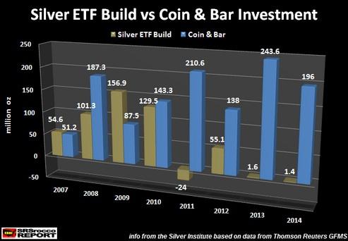 到2010年银价再度上涨,白银ETF的持有量下跌到1.295亿盎司,而银条银币的需求则增加到了1.433亿盎司。