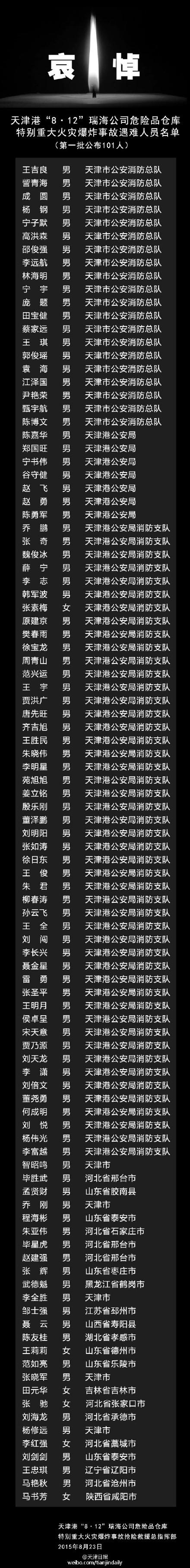 """155位""""8・12""""事故遇难者身份公开"""