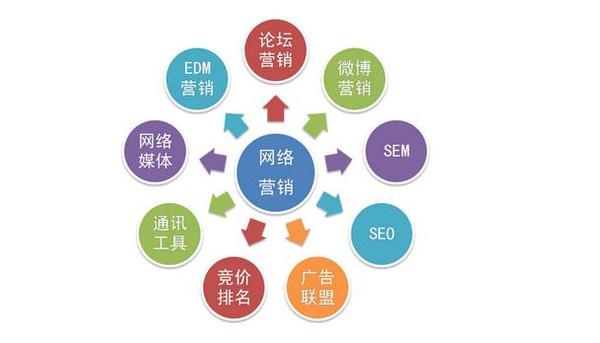 网络营销,企业市场营销的必由之路