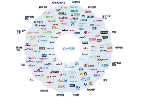 整合数字营销_物联网应用技术系列教材:物联网应用基础_互联网整合营销