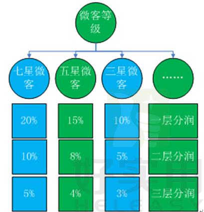 有机结合线上分销 模式独家引入微商团队奖金双重分润模式:微商就是