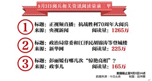 在资讯浏览量上,名列第一的央视期货配资 阅兵视频直播比第二名的新华社资讯多出1000万浏览量。