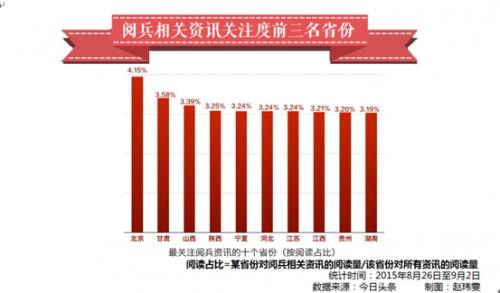 最重视阅兵资讯的省分前三名顺次为:北京、甘肃、山西。