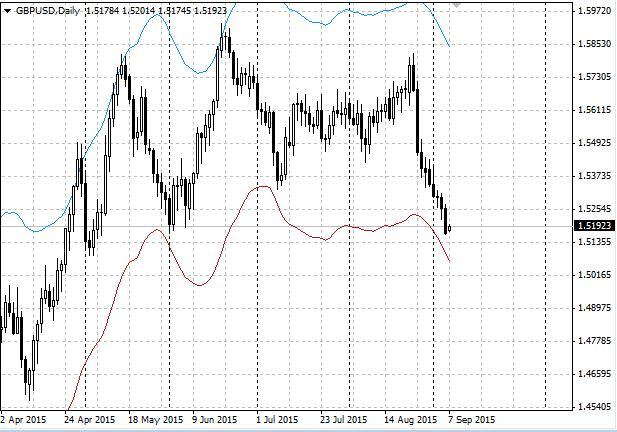 英国的加息预期曾经帮助英镑对美元8月末曾反弹至1.58上方,而如今汇价却在1.52附近挣扎。欧元对英镑连续5周上行,创下了2012年以来的最长反弹周期。英镑汇率目前较彭博新闻社年中调查的中值预期贬值3%。