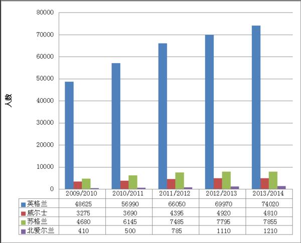 英国高校中的国际学生总数在31万人,来自中国的学生约占28%.