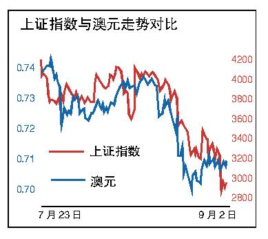 对于外汇交易商来说,交易澳元和上证综指很快就变成一回事儿了。