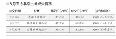 在土地供應稀缺和房企回歸一線的共同作用下,北京土地炙手可熱。昨天,朝陽區東壩地塊進入現場競價階段,9傢競標主體展開瞭99輪的激烈角逐,最終,龍湖、保利、首開聯合體以42.5億元和配建8.9萬平方米限價房的代價摘得。據龍湖測算,該宗地折合樓面地價為50081元/平方米。