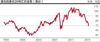9月7日,周一。G20会议曲终人散,中国经济何去何从?财政部长楼继伟一方面承认结构调整将为内地带来五年艰辛期,另一方面却预料GDP于调整期内能保持每年约7%增长。