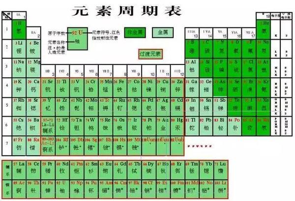 表 元素 周期 周期表