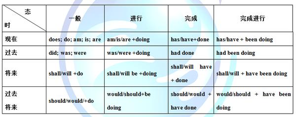 考研英语语:动词的时态和语态