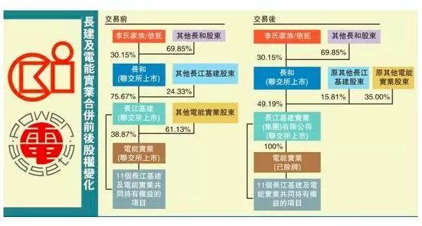 长建及电能合并前后的股权变化。图片来源:香港《文汇报》