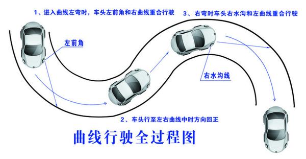 2015驾驶员考试之科目二曲线行驶技巧