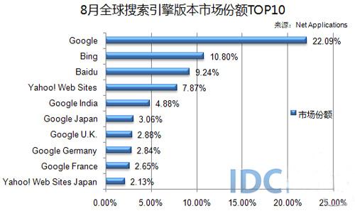 2018搜索引擎排行榜_2018年全球 中国搜索引擎市场占有率排行榜