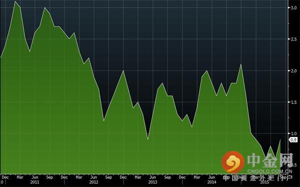 美国8月生产者物价指数略高于预期(图)