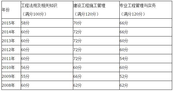 湖北省历年2级建造师成绩查询
