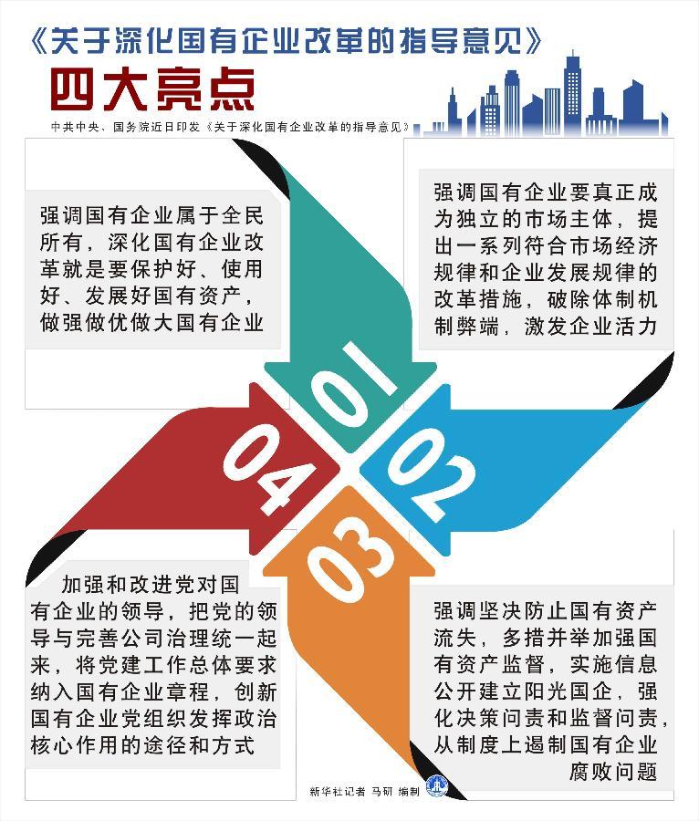 表:《关于深化国有企业改革的指导意见》四大亮点