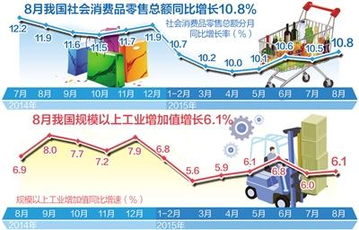 9月13日,國傢統計局發佈瞭8月份工業增加值、全社會固定資產投資、社會消費品零售總額等數據。