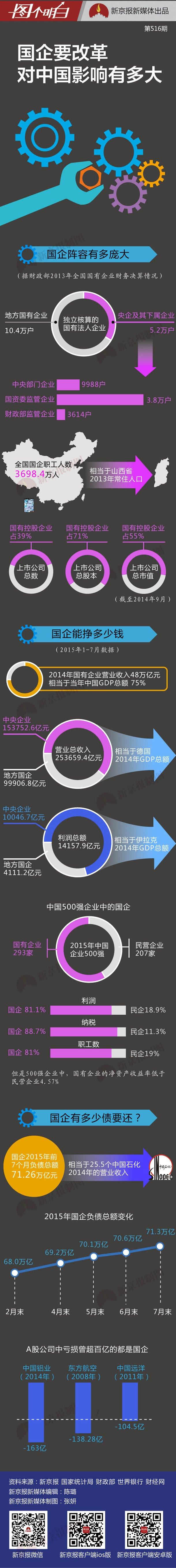 国企要改革 对中国影响有多大