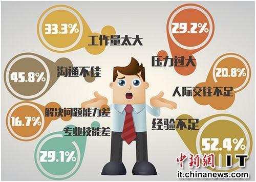 52.4%的新人認為自己最大的困惑是工作經驗不足