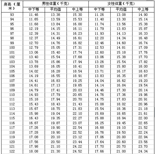 健康最重要儿童及青少年按身高的体重自测对照表