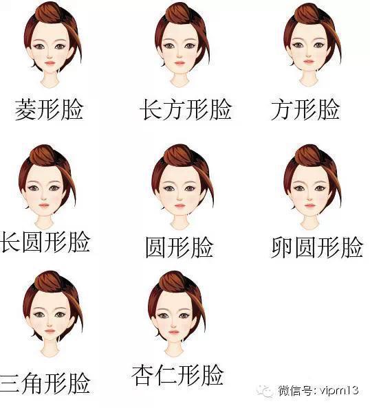 二,脸形: 发型与脸型的配合十分重要,发型和脸型配的适当,可以表现此