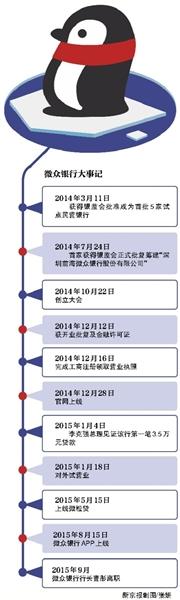 首任行长曹彤的骤然离职,将获批开业尚不满一年的微众银行推向舆论风口。