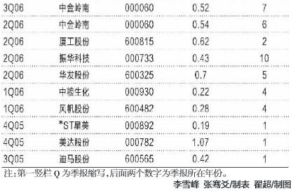"""马信琪41股操盘实录看超级牛散如何""""捉妖股"""""""