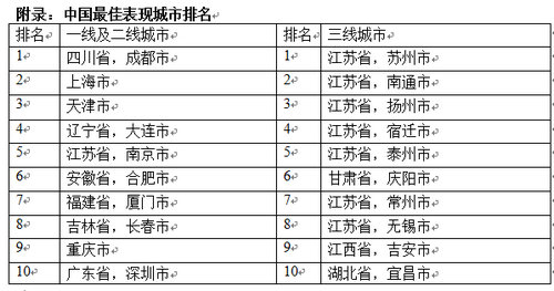 2017上半年gdp城市排名_2017年城市gdp排名 2017年上半年城市gdp排名 固投占比破百的有9个 国内财经(3)