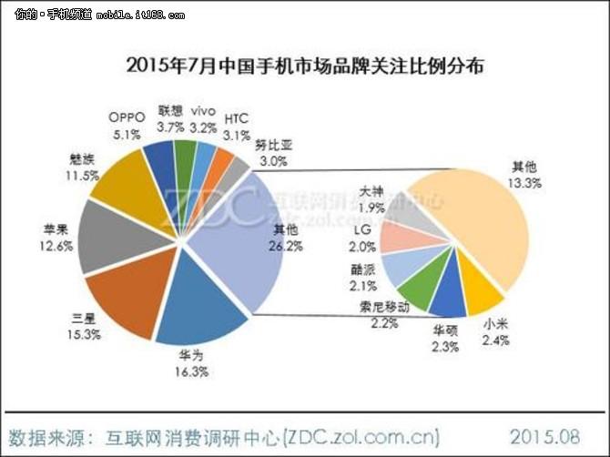 据此前华为消费者业务手机产品线总裁何刚在华为麦芒4发布会上曾谈到,去年华为G7在全球范围内大卖,销售量高达500万台,而这新一代产品整体的销量估计在800万台左右。事实上,G7在全球大卖500万台,其根本原因在于其产品力。华为消费者业务中国区CFO杨柘也认为,技术累积,产品,服务,渠道,差异化的营销,管理团队等等都是成功的要素,缺一不可。