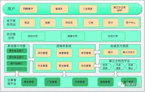 农业电子商务平台建设方案之县域农产品电商
