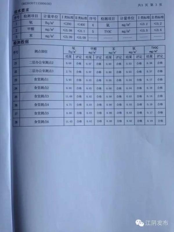 江苏一小学新校舍被指致孩子流鼻血,检测合格家长望升级标准